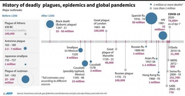 Plague Timeline